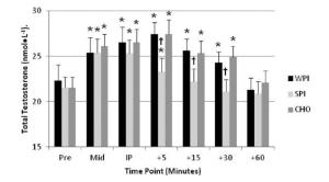 testosterone graph